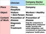 Difference between a Clinician and a Company Doctor